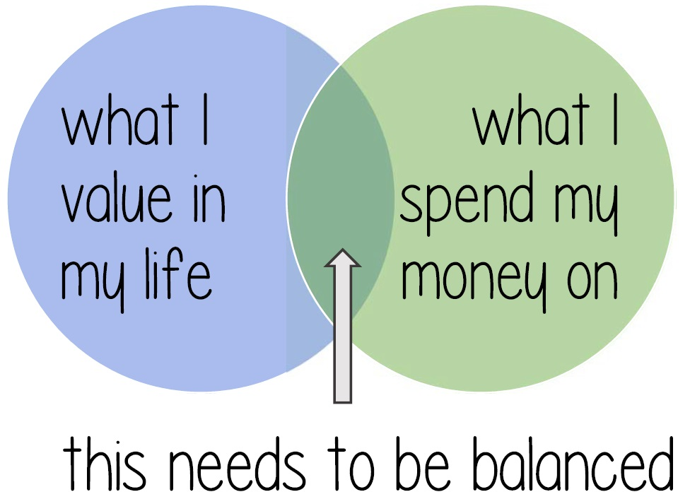 Mindful Budgeting